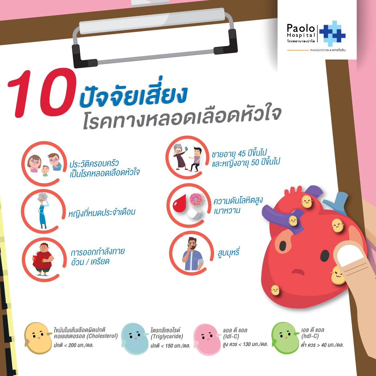 10 ปัจจัยเสี่ยง โรคทางหลอดเลือดหัวใจ